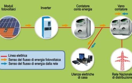 schema-fotovoltaico
